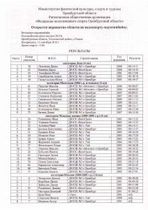 Протоколы Открытого первенства области по велоспорту-маунтинбайку.Дисциплина: Кросс-Кантри. 11 сентября. Ташла.