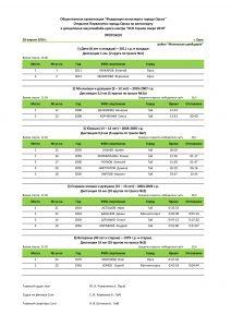 """Традиционное Первенство города Орска по велосипедному спорту в дисциплине маунтинбайк-кросс-кантри """"XCO Горное озеро""""."""